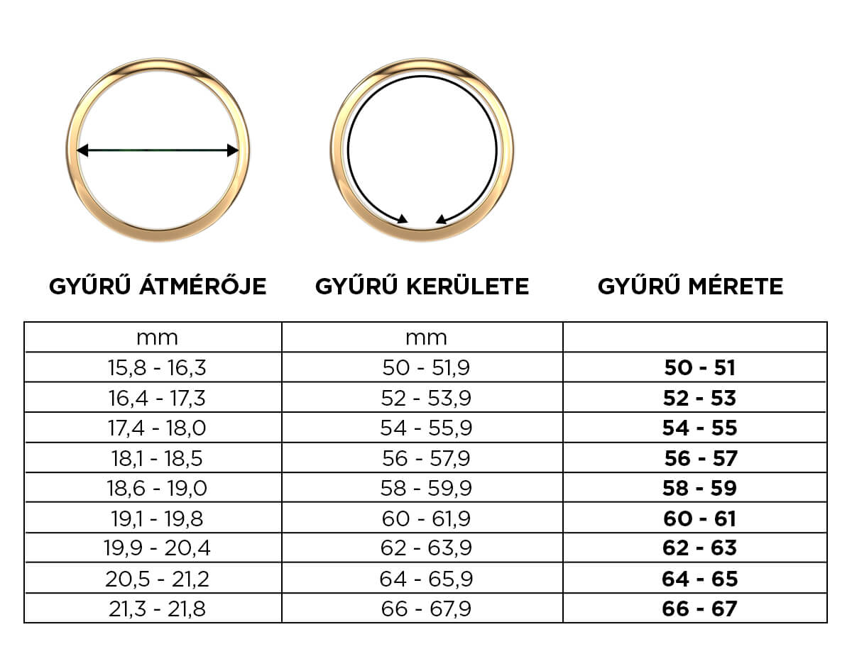 Praktikus táblázat a gyűrű méretének meghatározásához